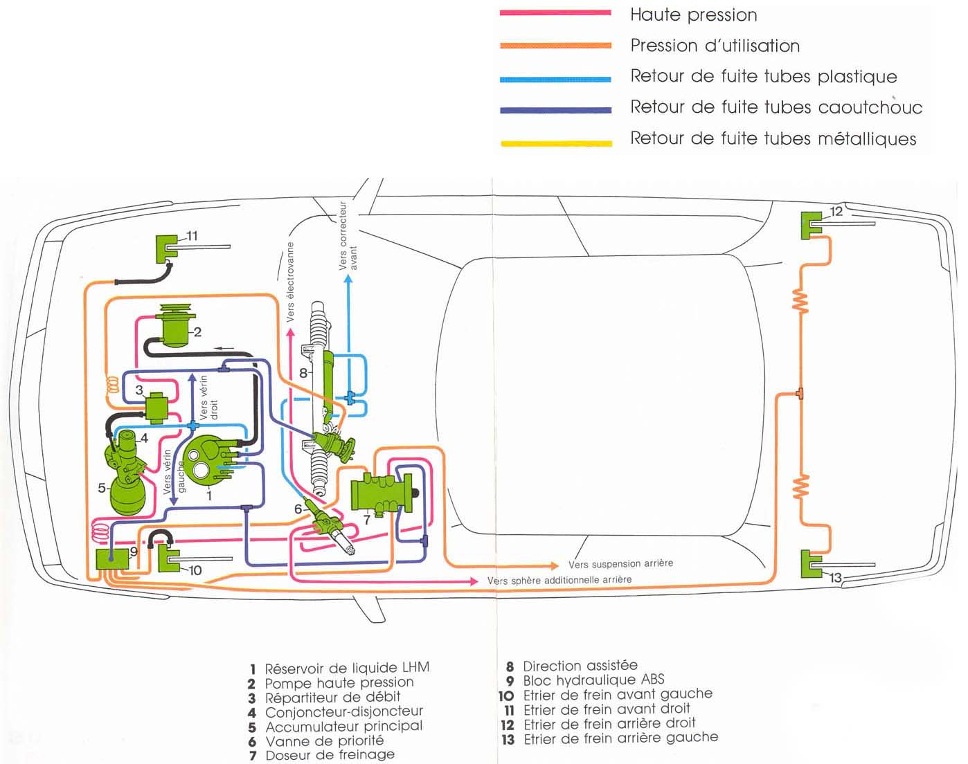 Гидравлическая схема ситроен с5