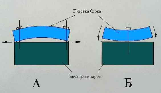 Порядок затяжки головки блока.